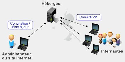 Hébergeur site Internet
